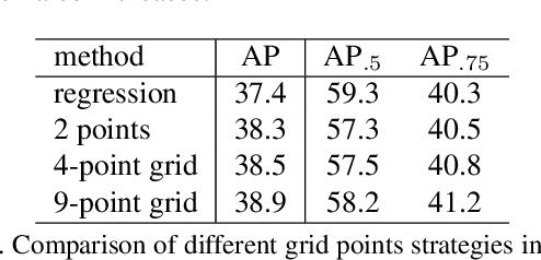 Figure 2 for Grid R-CNN
