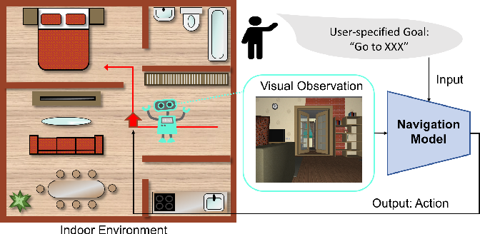 Figure 1 for From Seeing to Moving: A Survey on Learning for Visual Indoor Navigation (VIN)