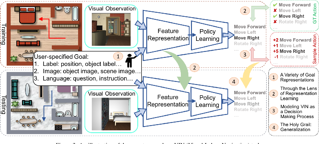 Figure 3 for From Seeing to Moving: A Survey on Learning for Visual Indoor Navigation (VIN)