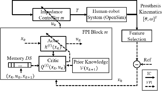 Figure 1 for Reinforcement Learning Control of Robotic Knee with Human in the Loop by Flexible Policy Iteration
