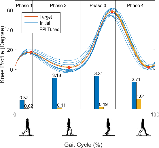 Figure 2 for Reinforcement Learning Control of Robotic Knee with Human in the Loop by Flexible Policy Iteration