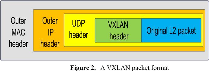 Design and implementation of hardware accelerated VTEP in datacenter