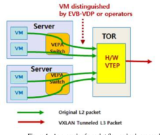 Design and implementation of hardware accelerated VTEP in datacenter