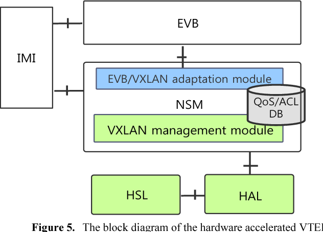 Design and implementation of hardware accelerated VTEP in