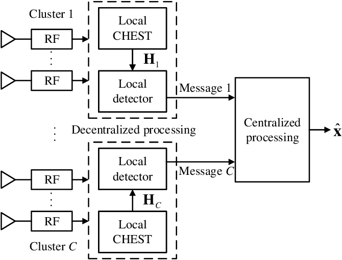 Figure 1 for Decentralized Baseband Processing with Gaussian Message Passing Detection for Uplink Massive MU-MIMO Systems