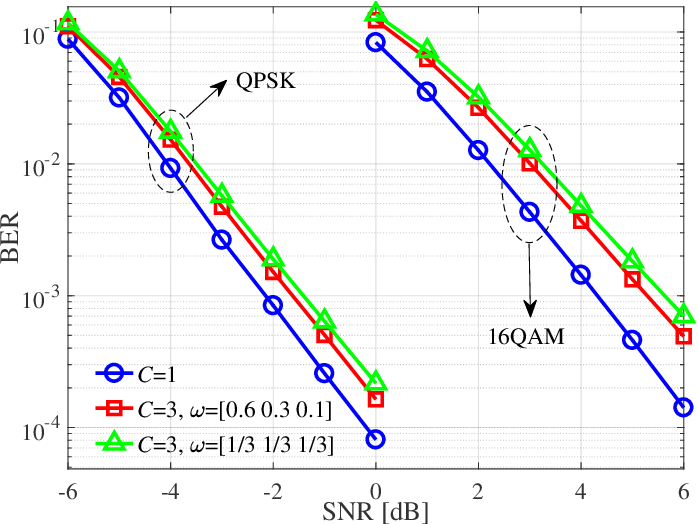 Figure 4 for Decentralized Baseband Processing with Gaussian Message Passing Detection for Uplink Massive MU-MIMO Systems