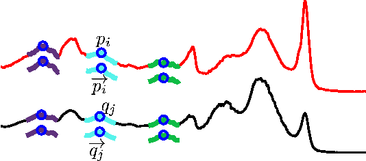 Figure 2 for metricDTW: local distance metric learning in Dynamic Time Warping