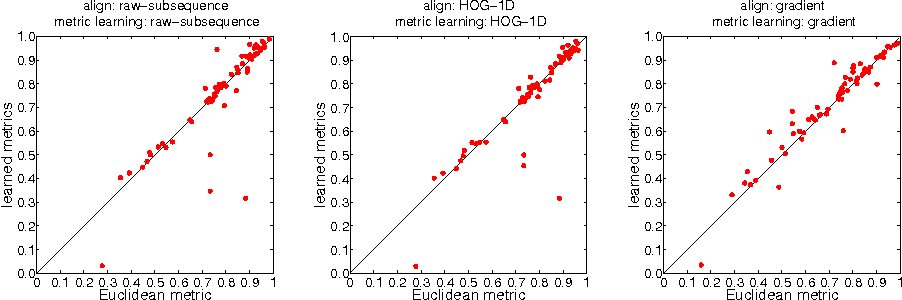 Figure 3 for metricDTW: local distance metric learning in Dynamic Time Warping