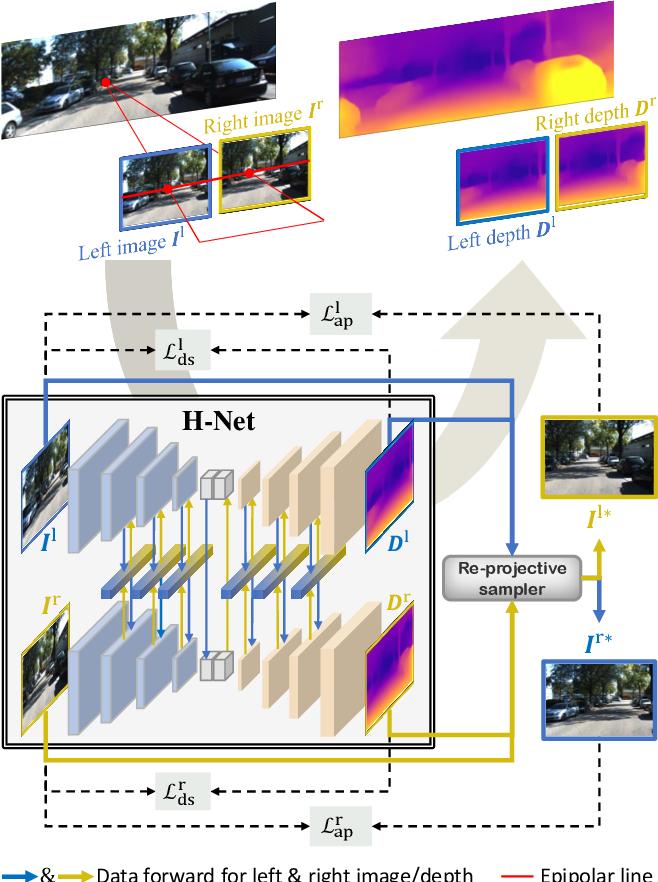Figure 1 for H-Net: Unsupervised Attention-based Stereo Depth Estimation Leveraging Epipolar Geometry