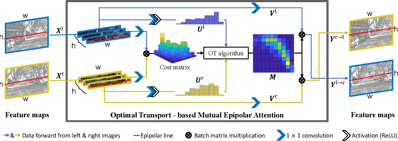 Figure 3 for H-Net: Unsupervised Attention-based Stereo Depth Estimation Leveraging Epipolar Geometry
