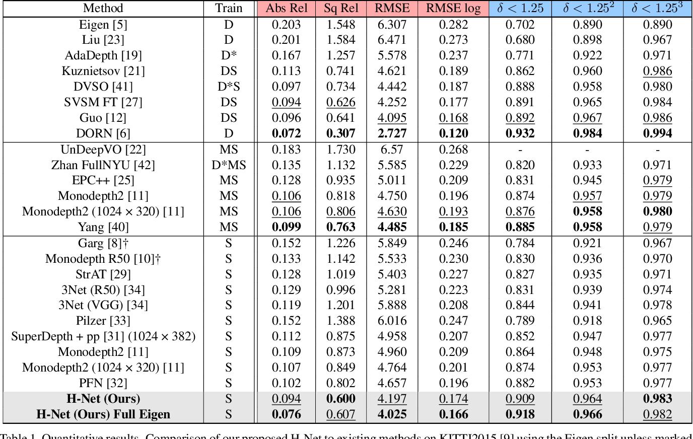 Figure 2 for H-Net: Unsupervised Attention-based Stereo Depth Estimation Leveraging Epipolar Geometry