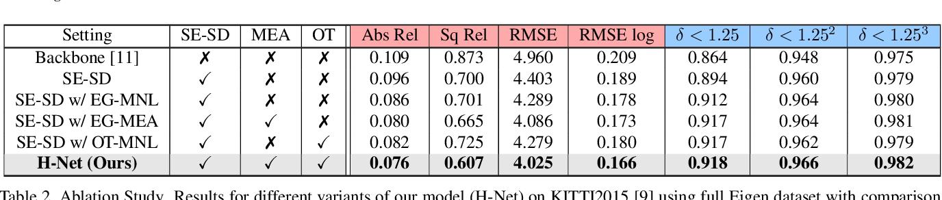 Figure 4 for H-Net: Unsupervised Attention-based Stereo Depth Estimation Leveraging Epipolar Geometry