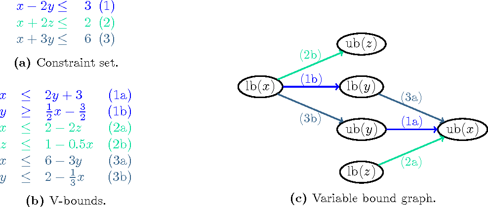 Figure 1 From The Scip Optimization Suite 40 Semantic Scholar