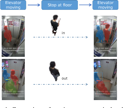 Figure 1 for Abnormal activity capture from passenger flow of elevator based on unsupervised learning and fine-grained multi-label recognition