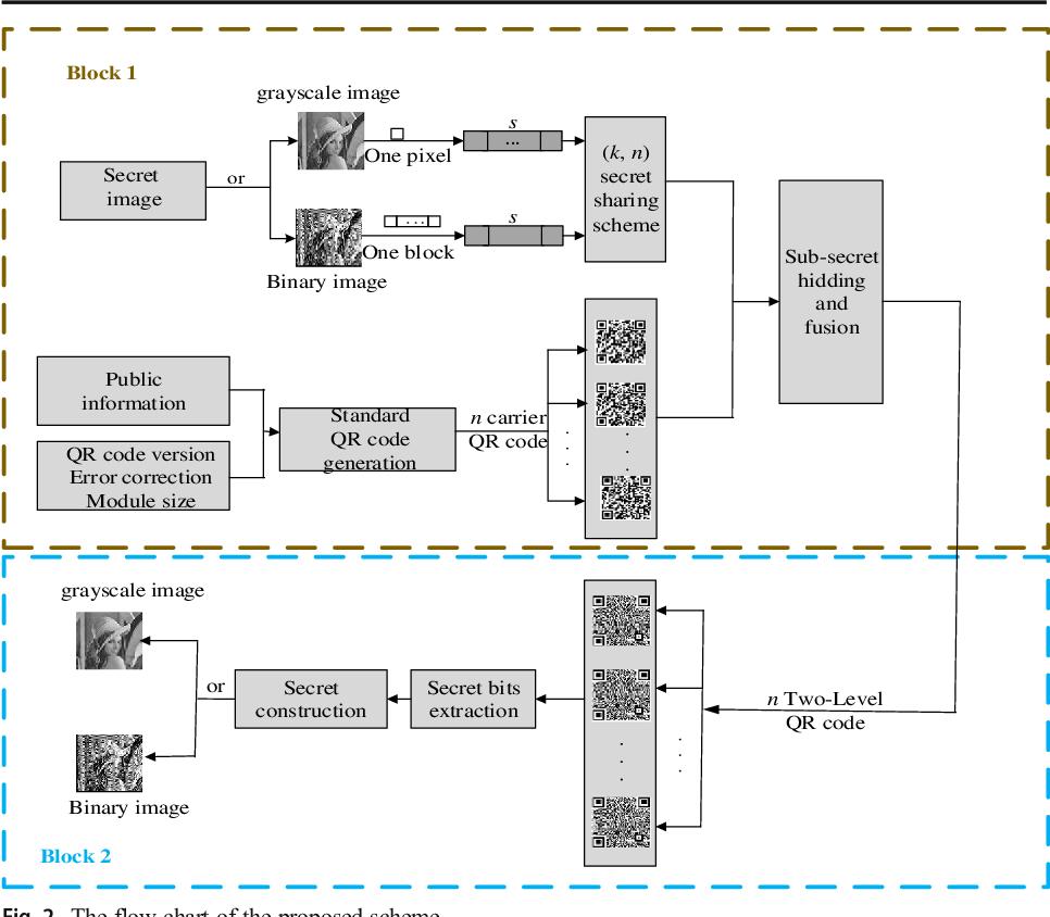 A two-level QR code scheme based on polynomial secret