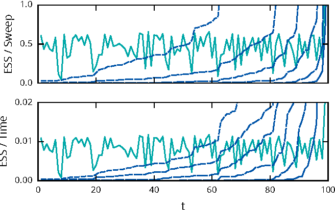 Figure 1 for Particle Gibbs with Ancestor Sampling for Probabilistic Programs