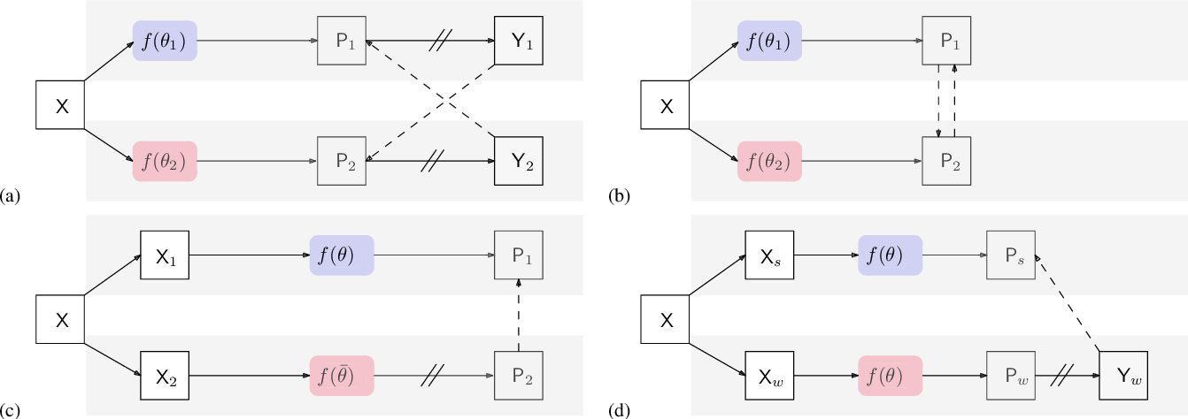 Figure 1 for Semi-Supervised Semantic Segmentation with Cross Pseudo Supervision