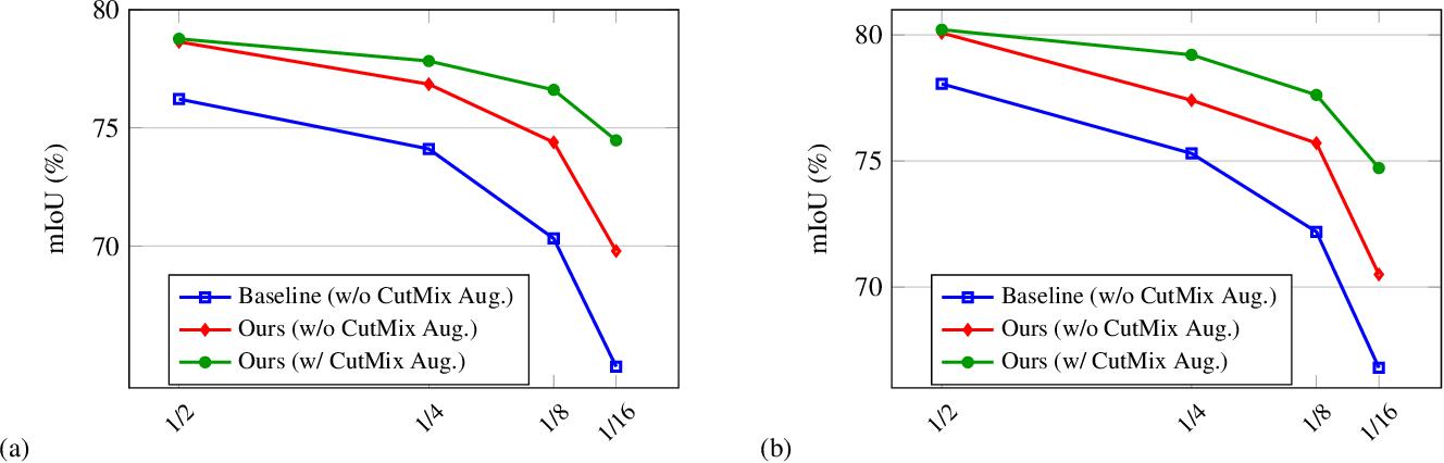 Figure 3 for Semi-Supervised Semantic Segmentation with Cross Pseudo Supervision