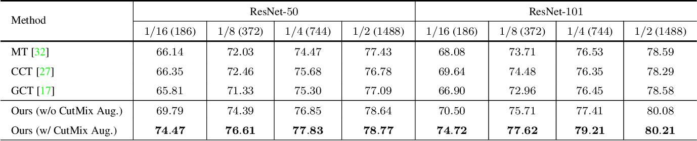 Figure 4 for Semi-Supervised Semantic Segmentation with Cross Pseudo Supervision