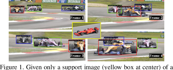 Figure 1 for Few-Shot Video Object Detection