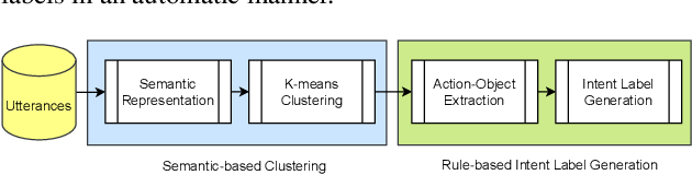 Figure 1 for Open Intent Discovery through Unsupervised Semantic Clustering and Dependency Parsing