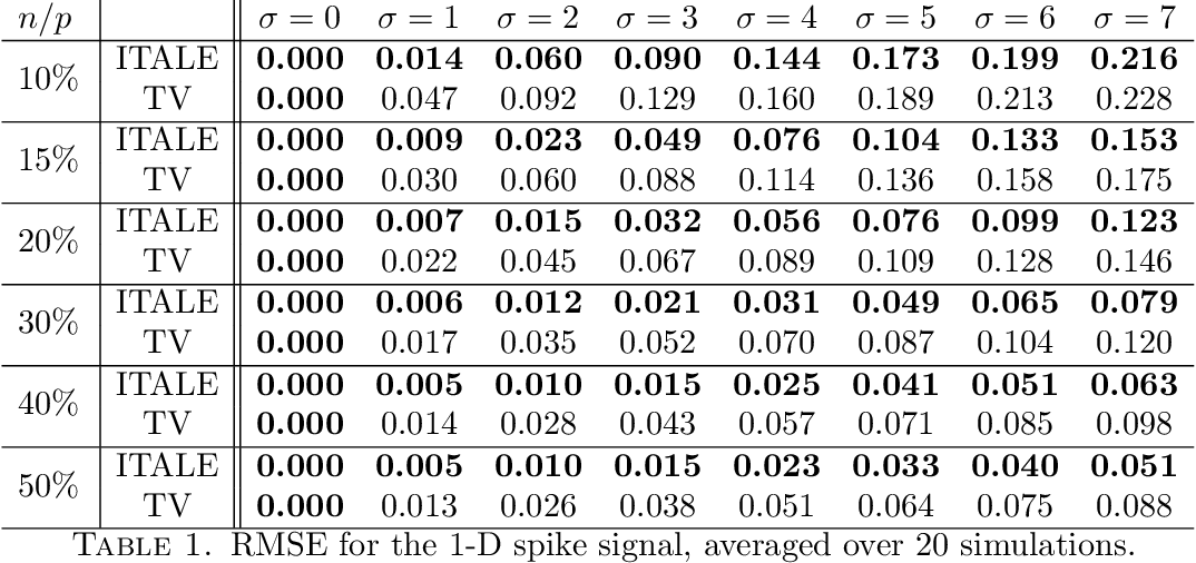 Figure 2 for Iterative Alpha Expansion for estimating gradient-sparse signals from linear measurements