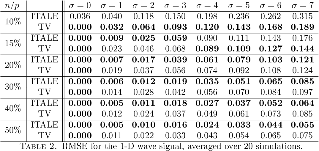 Figure 4 for Iterative Alpha Expansion for estimating gradient-sparse signals from linear measurements