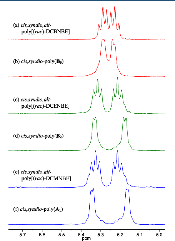 Figure 13. 1H NMR (500 MHz, CDCl3) spectra for cis,syndiotactic polymers synthesized using 1bw (olefinic resonances only).