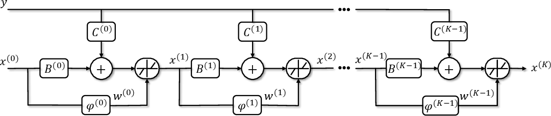 Figure 1 for Learning Cluster Structured Sparsity by Reweighting