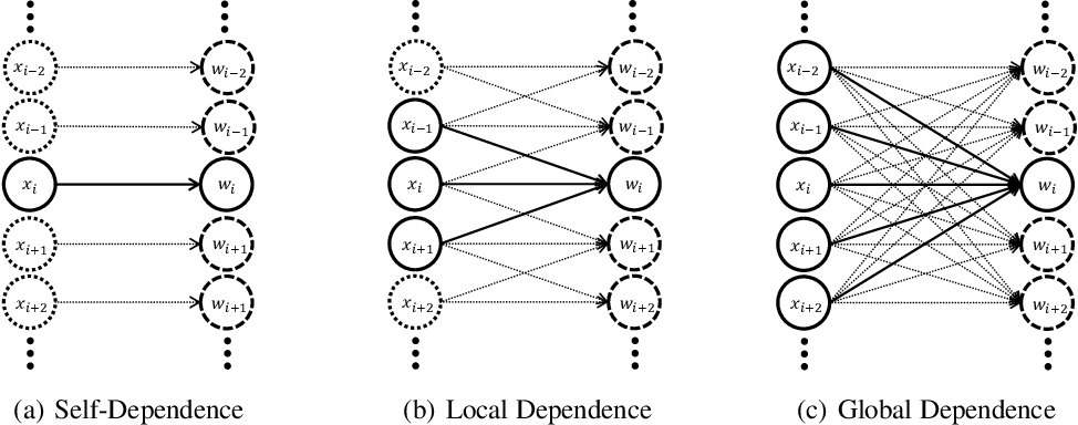 Figure 3 for Learning Cluster Structured Sparsity by Reweighting