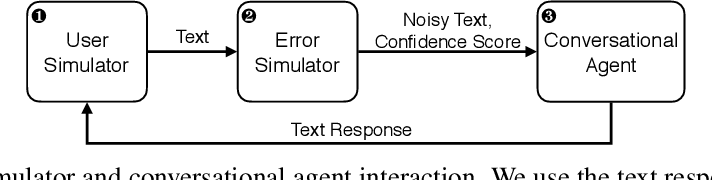 Figure 1 for Investigation of Error Simulation Techniques for Learning Dialog Policies for Conversational Error Recovery