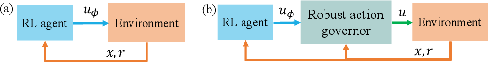 Figure 1 for Safe Reinforcement Learning Using Robust Action Governor