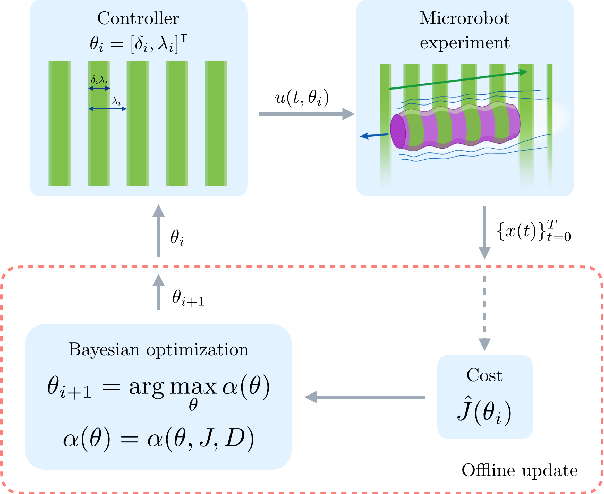 Figure 2 for Gait learning for soft microrobots controlled by light fields