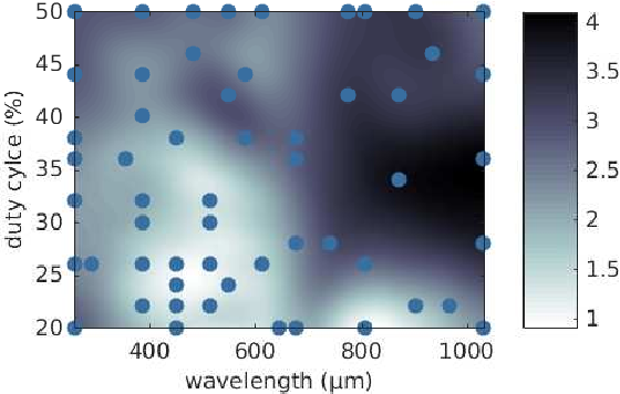 Figure 4 for Gait learning for soft microrobots controlled by light fields
