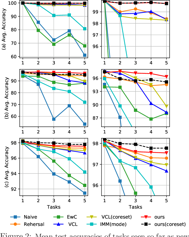 Figure 3 for Nonparametric Bayesian Structure Adaptation for Continual Learning