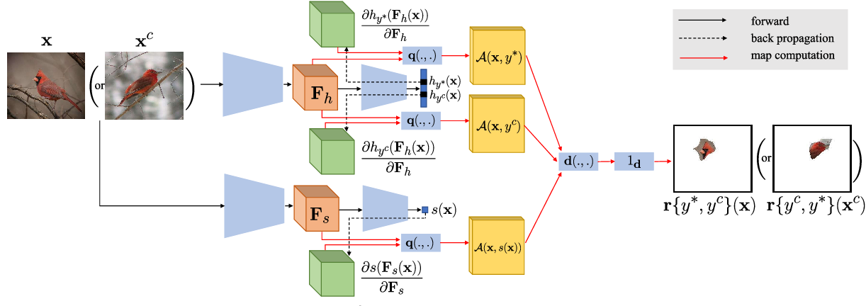 Figure 3 for SCOUT: Self-aware Discriminant Counterfactual Explanations