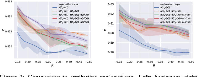 Figure 4 for SCOUT: Self-aware Discriminant Counterfactual Explanations