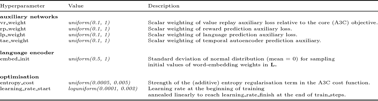 Figure 4 for Grounded Language Learning in a Simulated 3D World