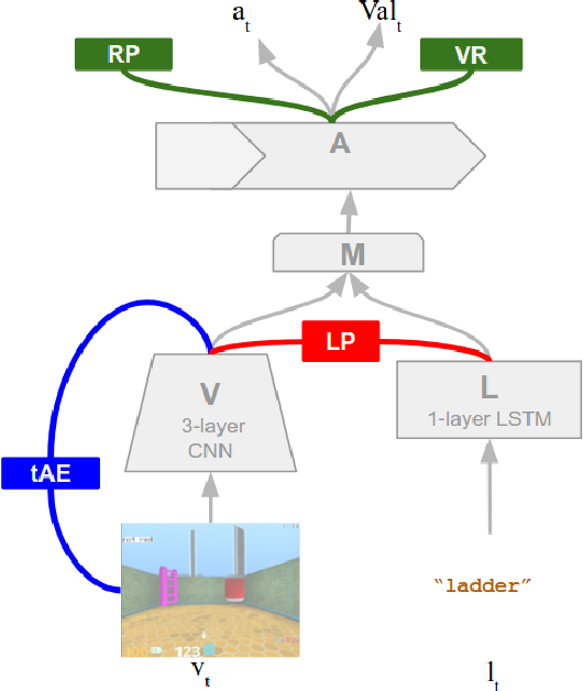 Figure 3 for Grounded Language Learning in a Simulated 3D World
