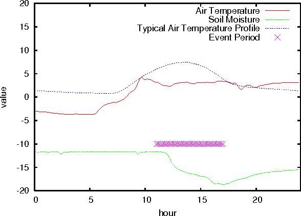 Figure 1 for Model-Based Event Detection in Wireless Sensor Networks