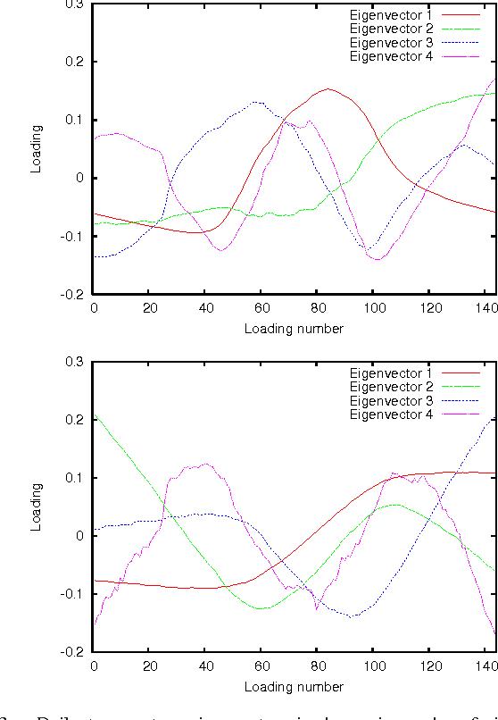 Figure 3 for Model-Based Event Detection in Wireless Sensor Networks