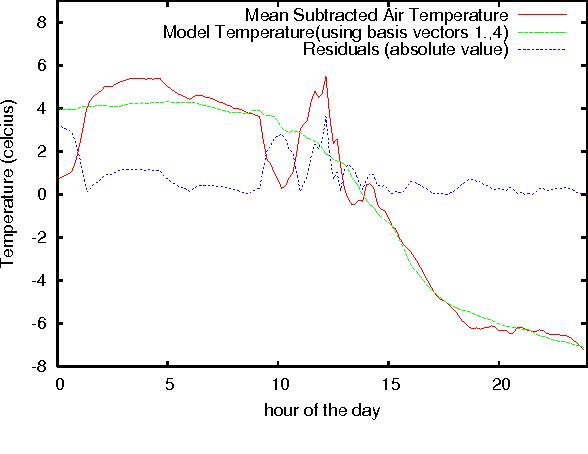 Figure 4 for Model-Based Event Detection in Wireless Sensor Networks