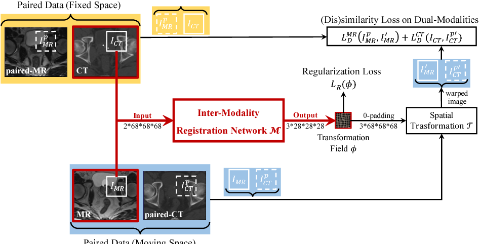 Figure 3 for Deep Learning based Inter-Modality Image Registration Supervised by Intra-Modality Similarity