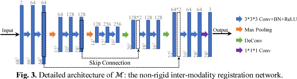 Figure 4 for Deep Learning based Inter-Modality Image Registration Supervised by Intra-Modality Similarity
