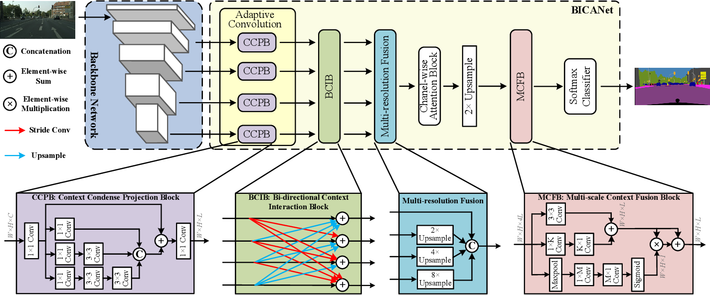 Figure 1 for BiCANet: Bi-directional Contextual Aggregating Network for Image Semantic Segmentation