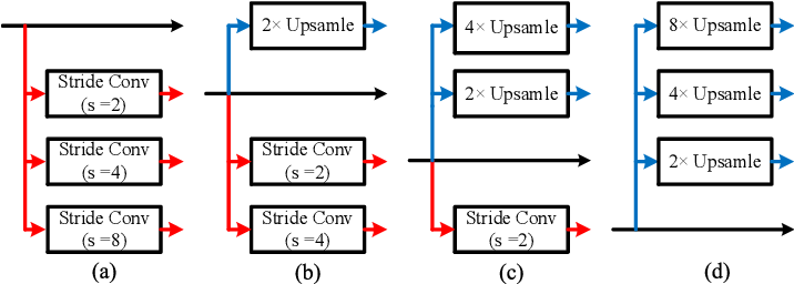 Figure 2 for BiCANet: Bi-directional Contextual Aggregating Network for Image Semantic Segmentation