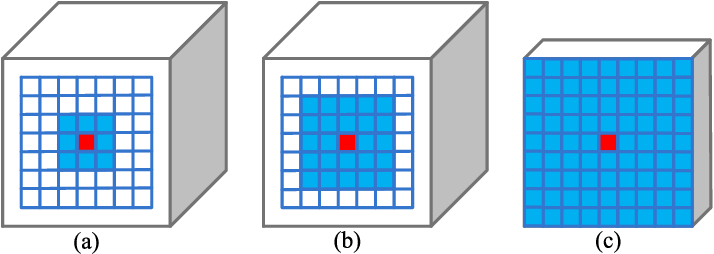Figure 3 for BiCANet: Bi-directional Contextual Aggregating Network for Image Semantic Segmentation