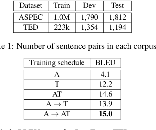 Figure 3 for Coursera Corpus Mining and Multistage Fine-Tuning for Improving Lectures Translation