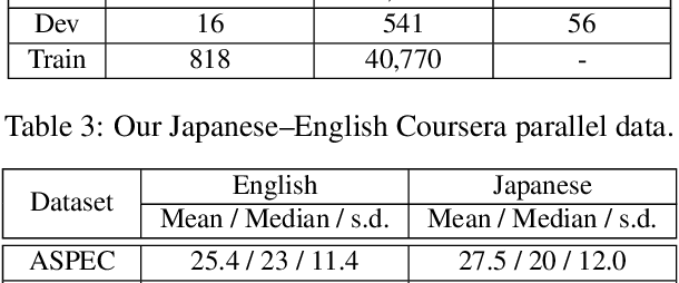 Figure 4 for Coursera Corpus Mining and Multistage Fine-Tuning for Improving Lectures Translation
