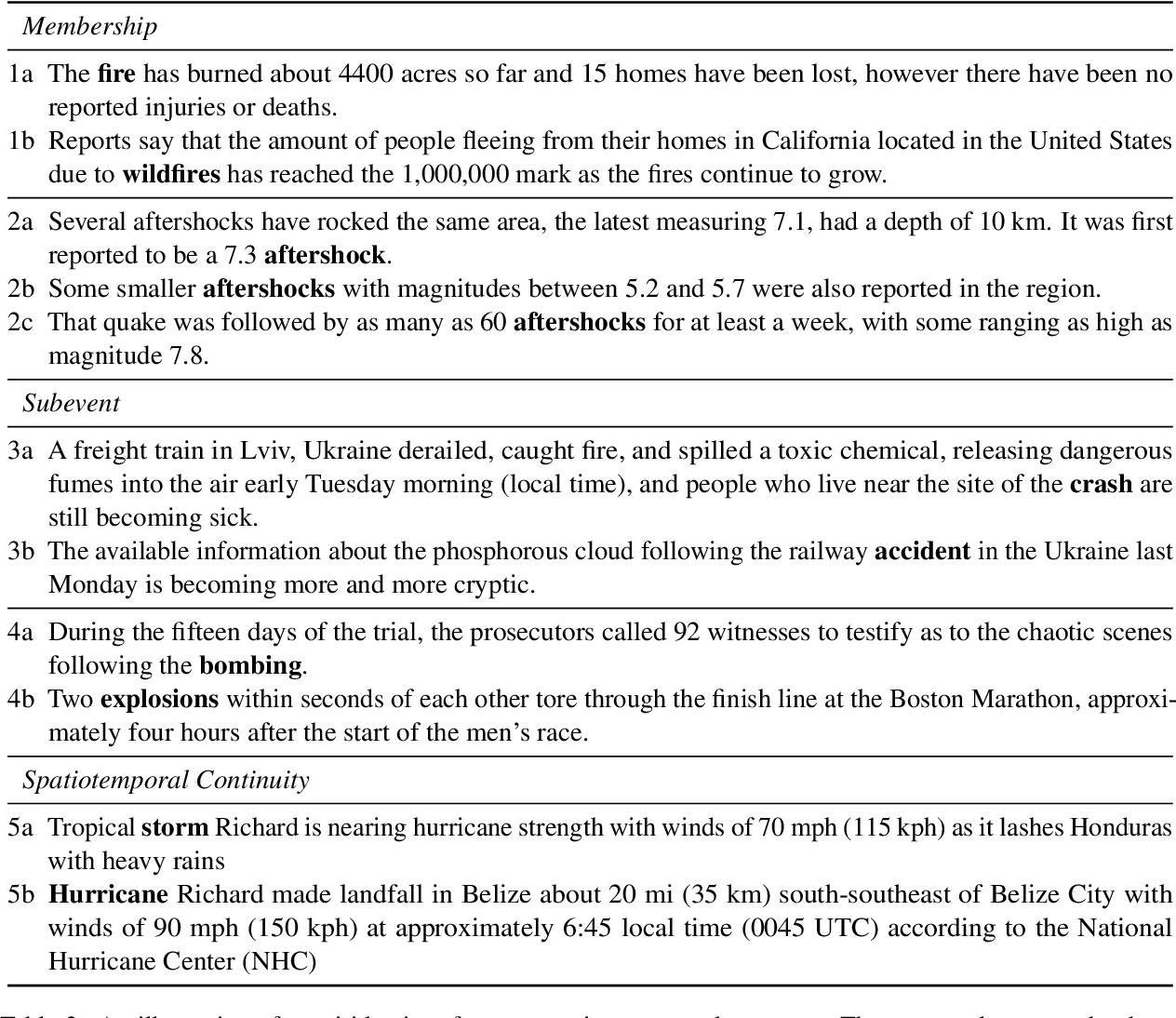 Figure 4 for Cross-document Event Identity via Dense Annotation